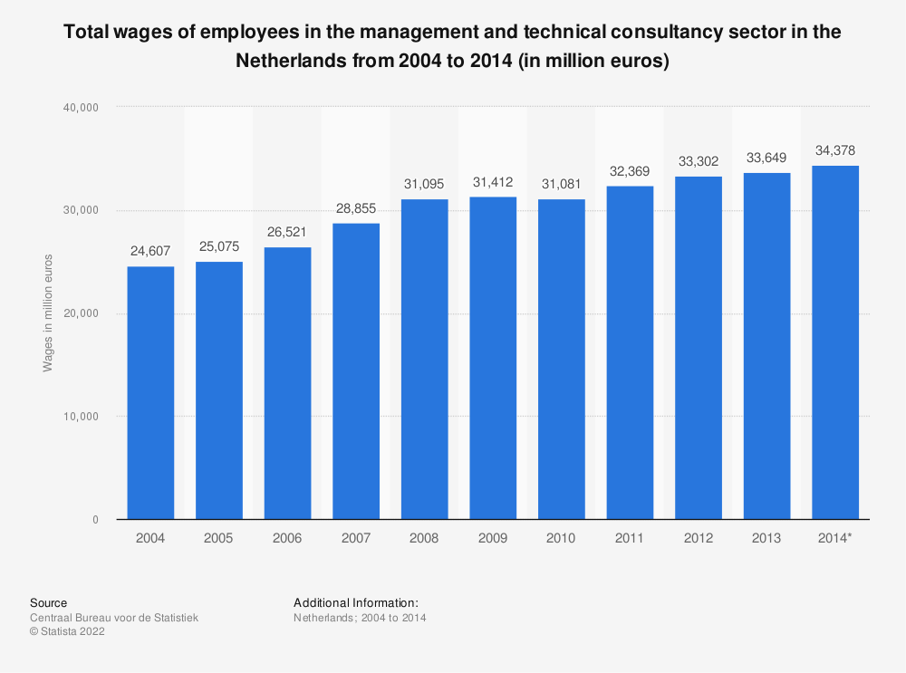 Statistic: Total wages of employees in the management and technical consultancy sector in the Netherlands from 2004 to 2014 (in million euros) | Statista