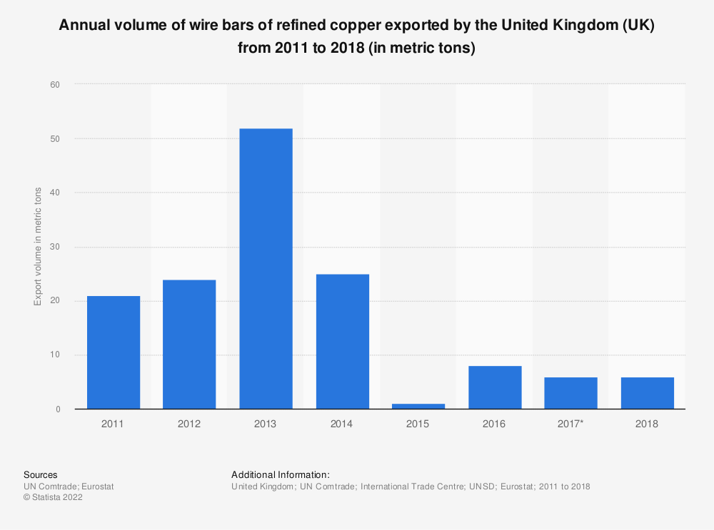Statistic: Annual volume of wire bars of refined copper exported by the United Kingdom (UK) from 2011 to 2018 (in metric tons) | Statista