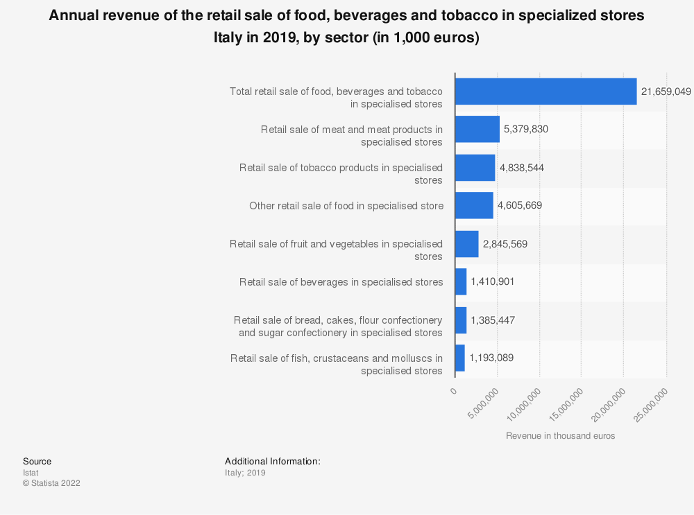 Statistic: Annual turnover of the retail sale of food, beverages and tobacco in specialized stores Italy in 2017, by sector (in 1,000 euros) | Statista