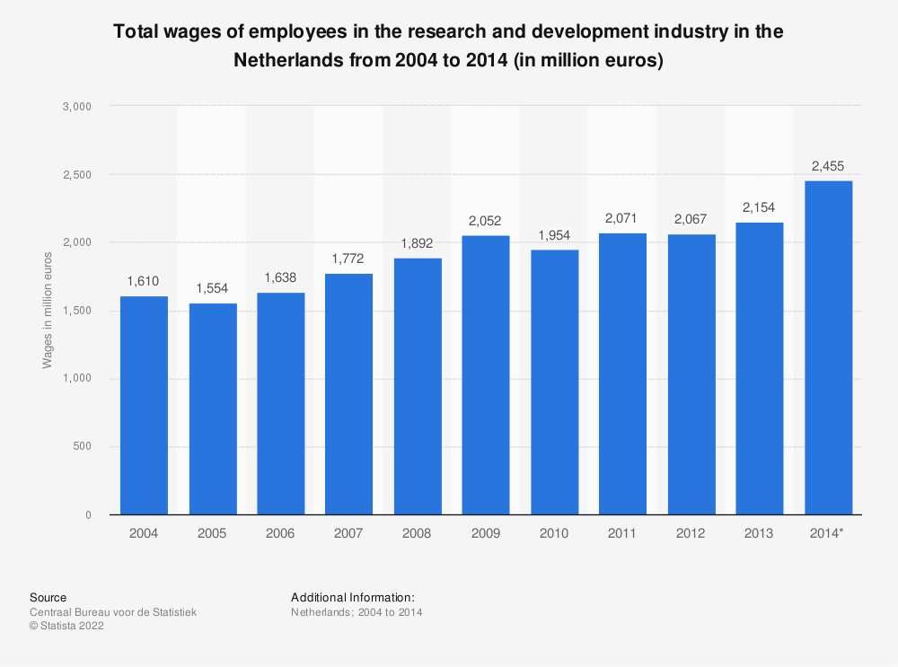 Statistic: Total wages of employees in the research and development industry in the Netherlands from 2004 to 2014 (in million euros) | Statista