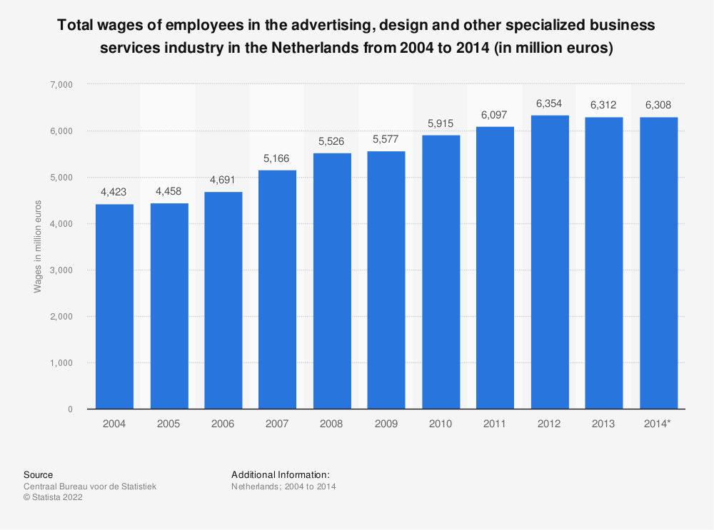 Statistic: Total wages of employees in the advertising, design and other specialized business services industry in the Netherlands from 2004 to 2014 (in million euros) | Statista
