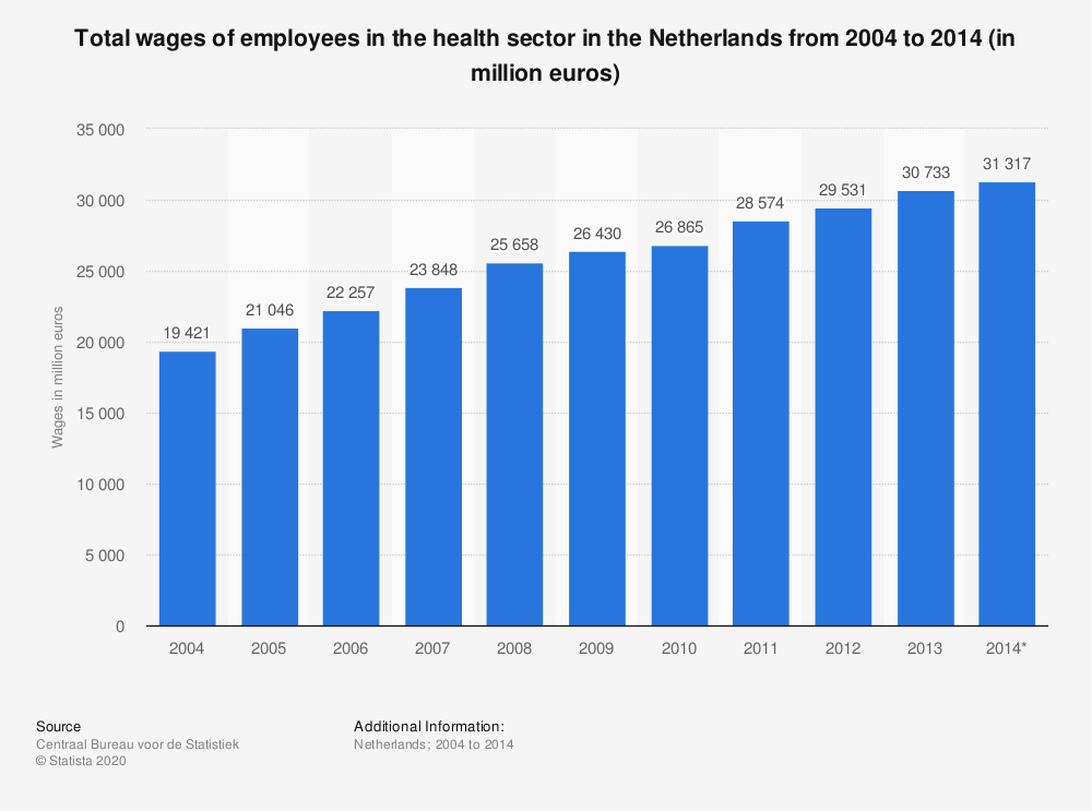 Statistic: Total wages of employees in the health sector in the Netherlands from 2004 to 2014 (in million euros) | Statista