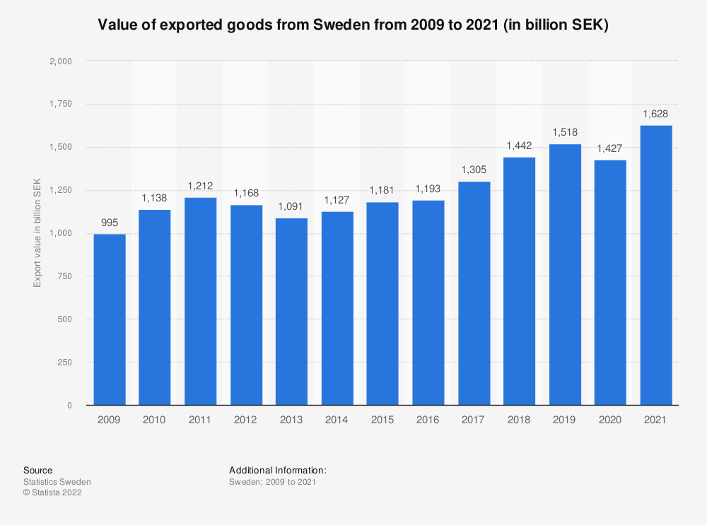 Statistic: Value of exported goods from Sweden from 2009 to 2019 (in billion SEK)   Statista