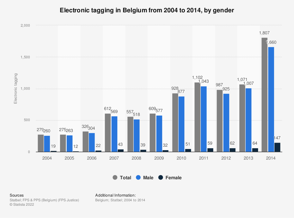 Statistic: Electronic tagging in Belgium from 2004 to 2014, by gender   Statista
