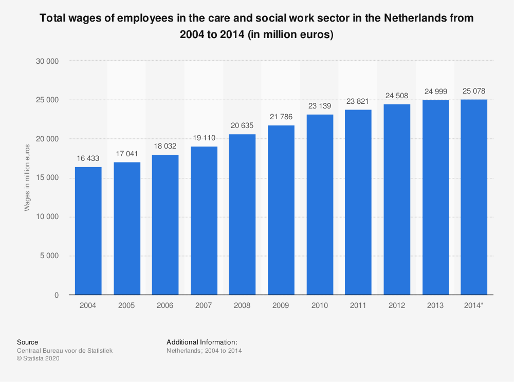 Statistic: Total wages of employees in the care and social work sector in the Netherlands from 2004 to 2014 (in million euros) | Statista
