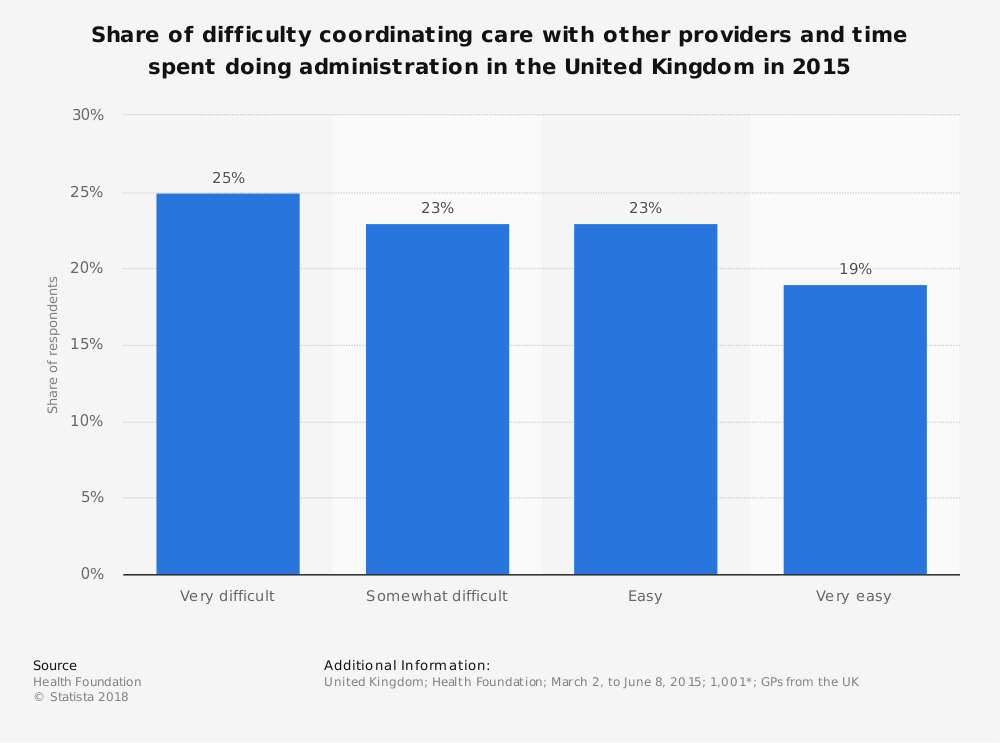 Statistic: Share of difficulty coordinating care with other providers and time spent doing administration in the United Kingdom in 2015   Statista