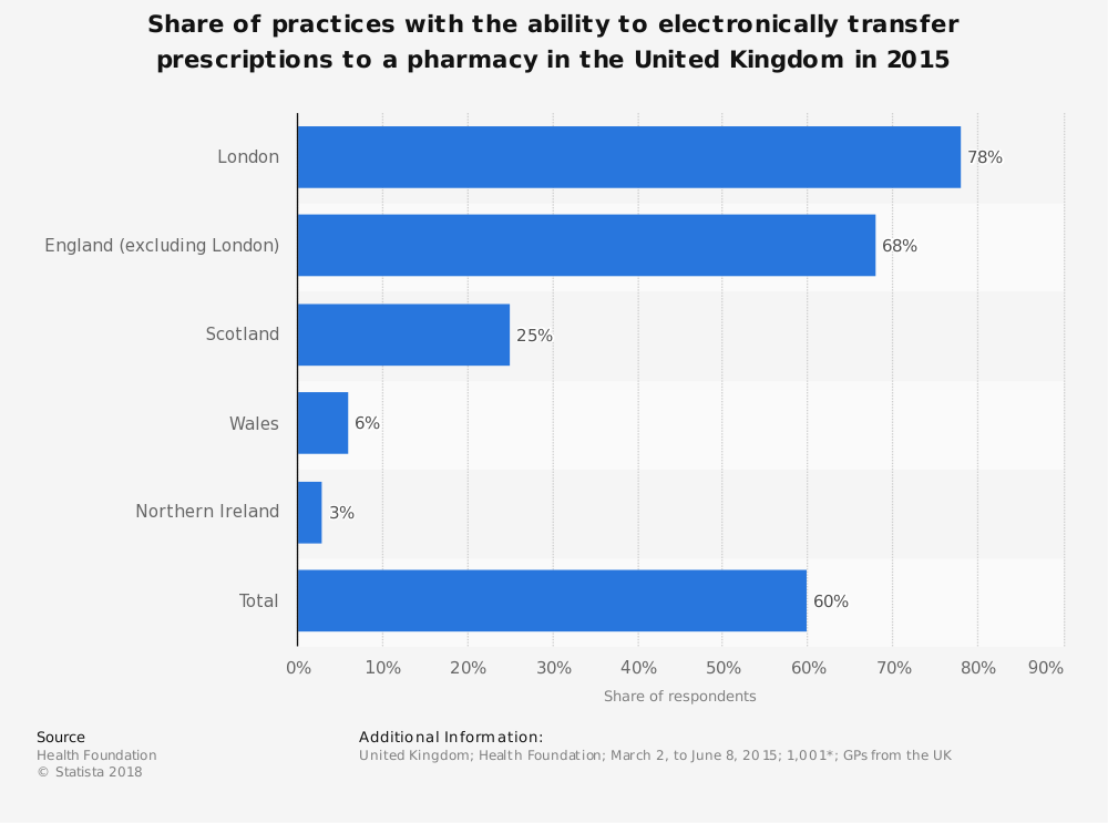 Statistic: Share of practices with the ability to electronically transfer prescriptions to a pharmacy in the United Kingdom in 2015 | Statista