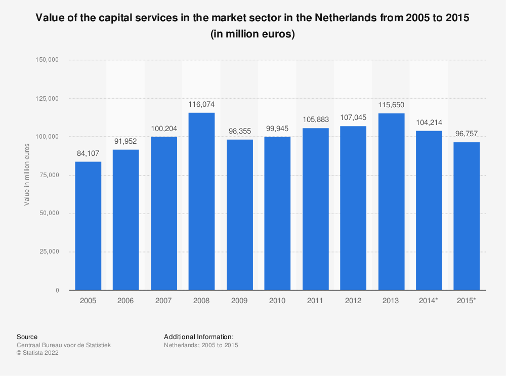 Statistic: Value of the capital services in the market sector in the Netherlands from 2005 to 2015 (in million euros) | Statista