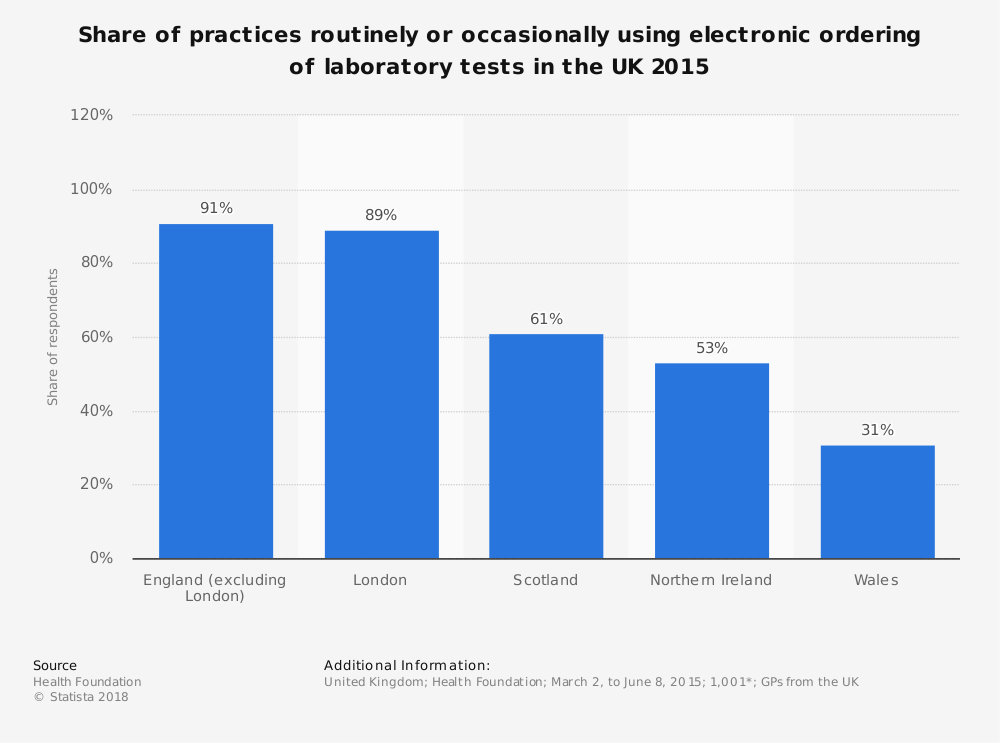 Statistic: Share of practices routinely or occasionally using electronic ordering of laboratory tests in the UK 2015 | Statista
