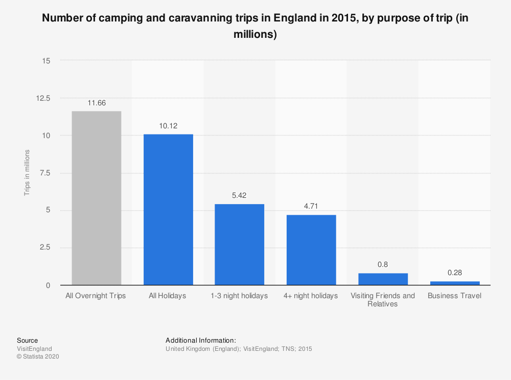 Statistic: Number of camping and caravanning trips in England in 2015, by purpose of trip (in millions) | Statista