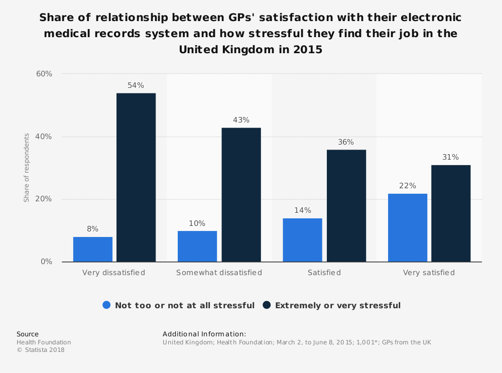 Statistic: Share of relationship between GPs' satisfaction with their electronic medical records system and how stressful they find their job in the United Kingdom in 2015 | Statista