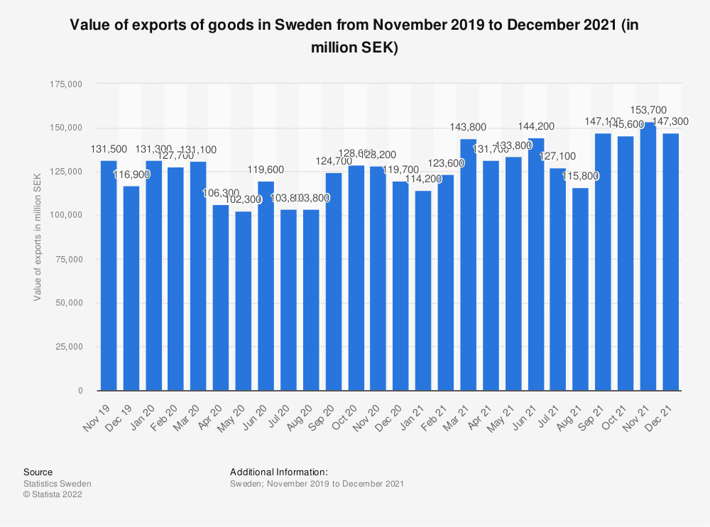 Statistic: Value of exports of goods in Sweden from July 2018 to July 2019 (in million SEK) | Statista