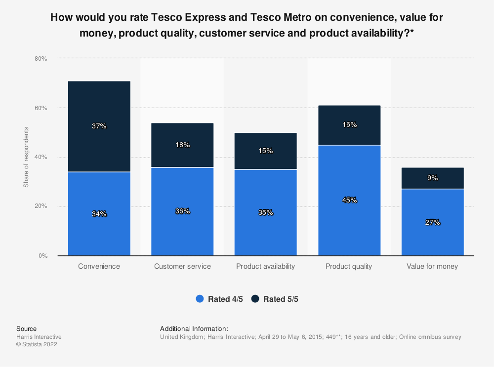Statistic: How would you rate Tesco Express and Tesco Metro on convenience, value for money, product quality, customer service and product availability?* | Statista