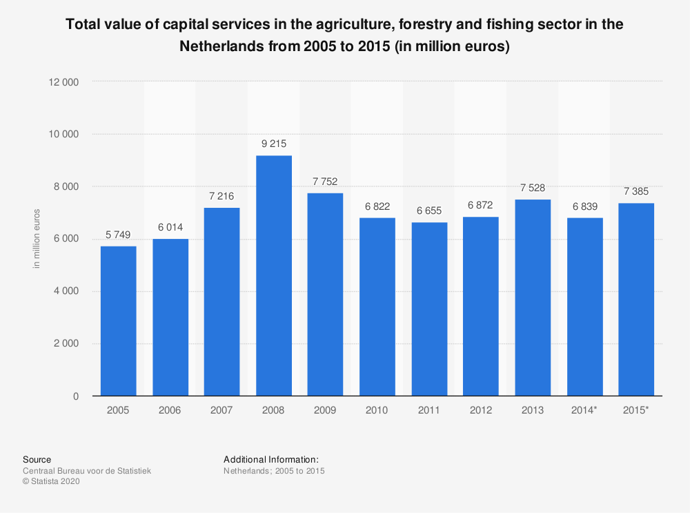 Statistic: Total value of capital services in the agriculture, forestry and fishing sector in the Netherlands from 2005 to 2015 (in million euros) | Statista