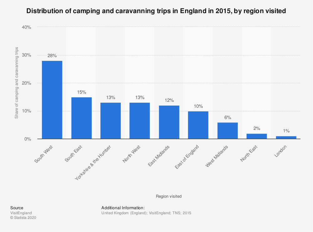 Statistic: Distribution of camping and caravanning trips in England in 2015, by region visited | Statista