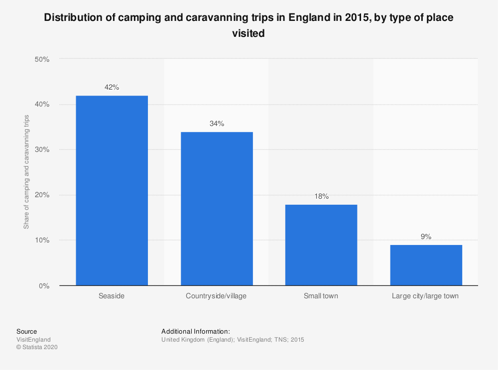 Statistic: Distribution of camping and caravanning trips in England in 2015, by type of place visited | Statista