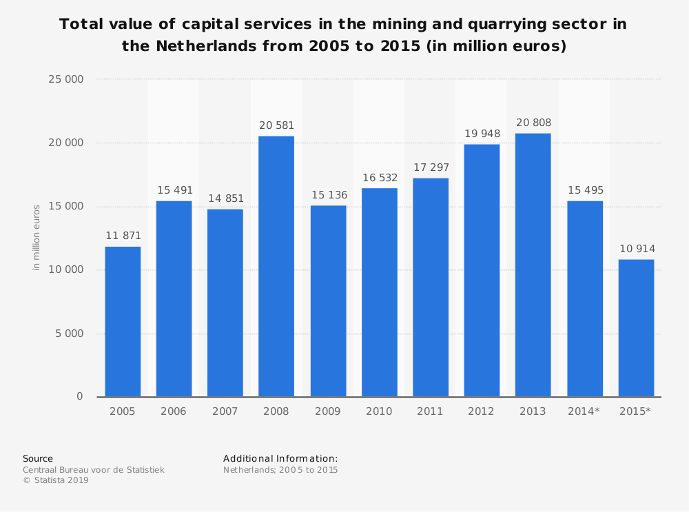 Statistic: Total value of capital services in the mining and quarrying sector in the Netherlands from 2005 to 2015 (in million euros) | Statista