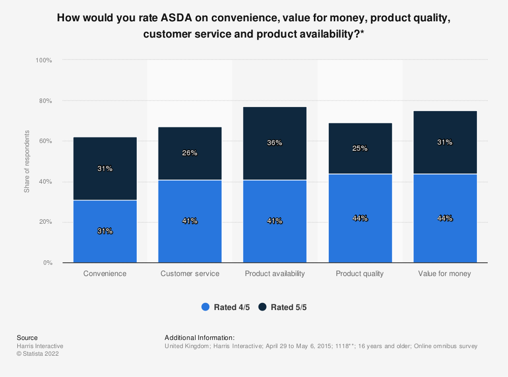 Statistic: How would you rate ASDA on convenience, value for money, product quality, customer service and product availability?* | Statista