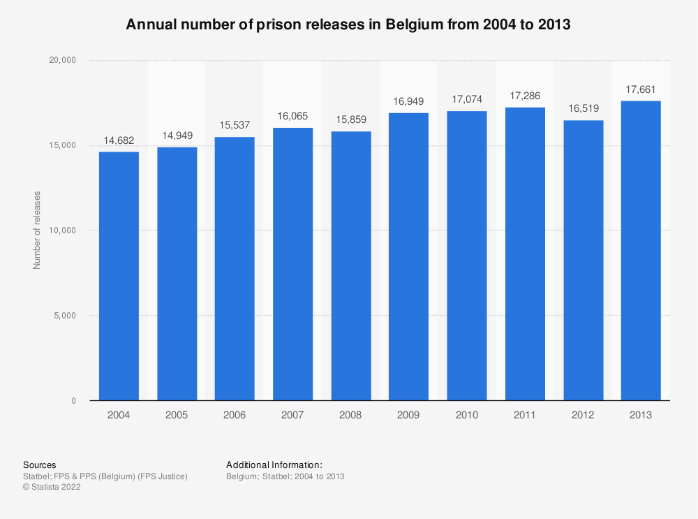 Statistic: Annual number of prison releases in Belgium from 2004 to 2013 | Statista