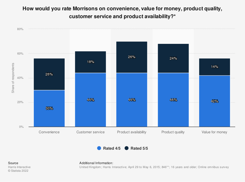 Statistic: How would you rate Morrisons on convenience, value for money, product quality, customer service and product availability?* | Statista