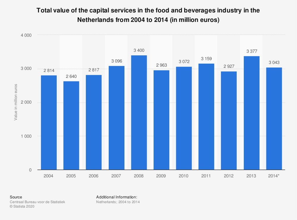 Statistic: Total value of the capital services in the food and beverages industry in the Netherlands from 2004 to 2014 (in million euros) | Statista