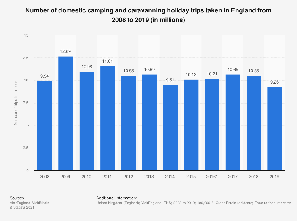 Statistic: Number of domestic camping and caravanning holiday trips taken in England from 2008 to 2017 (in millions) | Statista