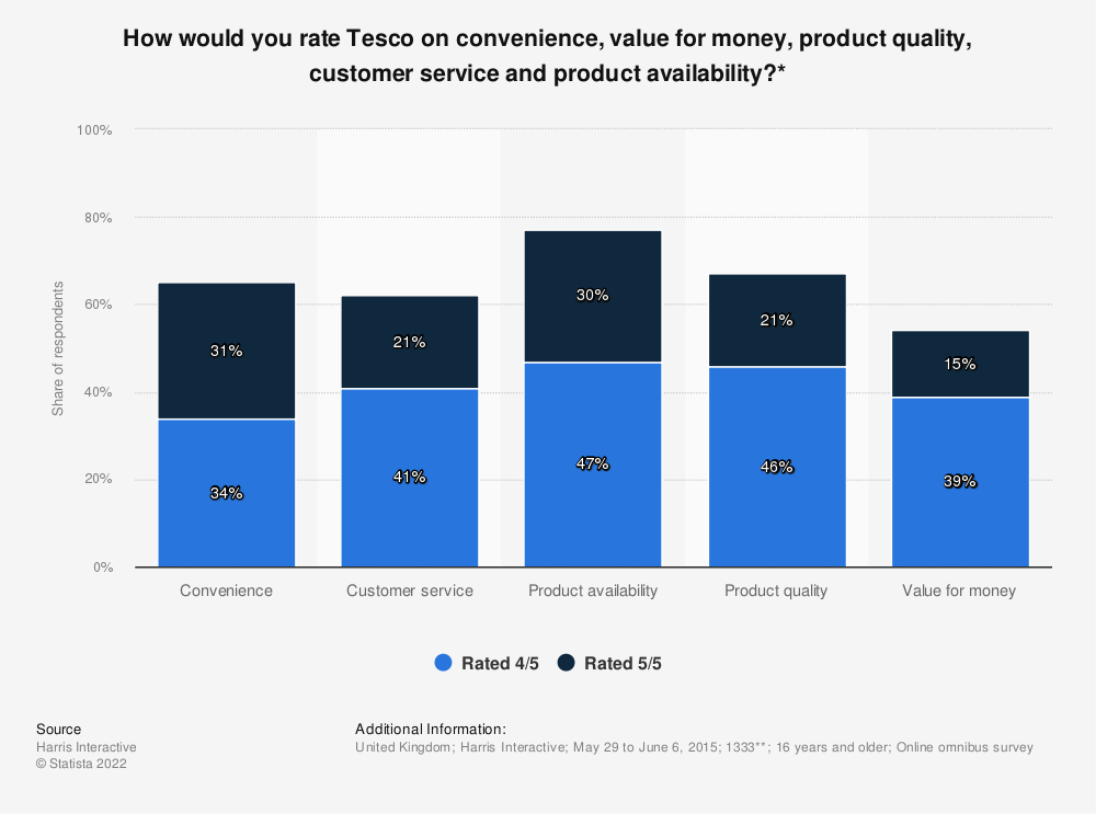 Statistic: How would you rate Tesco on convenience, value for money, product quality, customer service and product availability?* | Statista