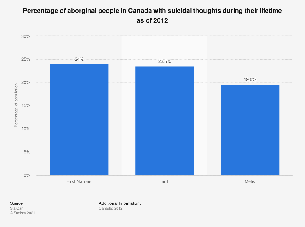 Statistic: Percentage of aborginal people in Canada with suicidal thoughts during their lifetime as of 2012 | Statista
