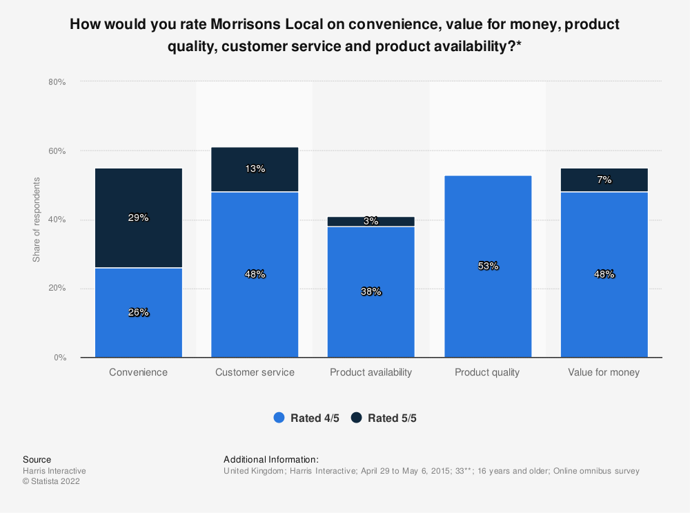 Statistic: How would you rate Morrisons Local on convenience, value for money, product quality, customer service and product availability?* | Statista