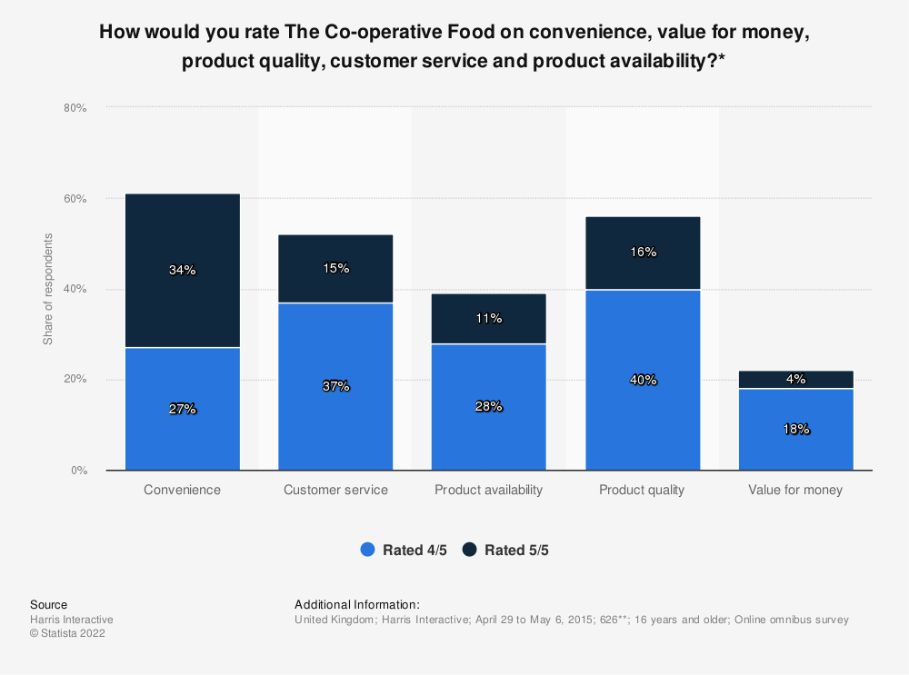 Statistic: How would you rate The Co-operative Food on convenience, value for money, product quality, customer service and product availability?* | Statista
