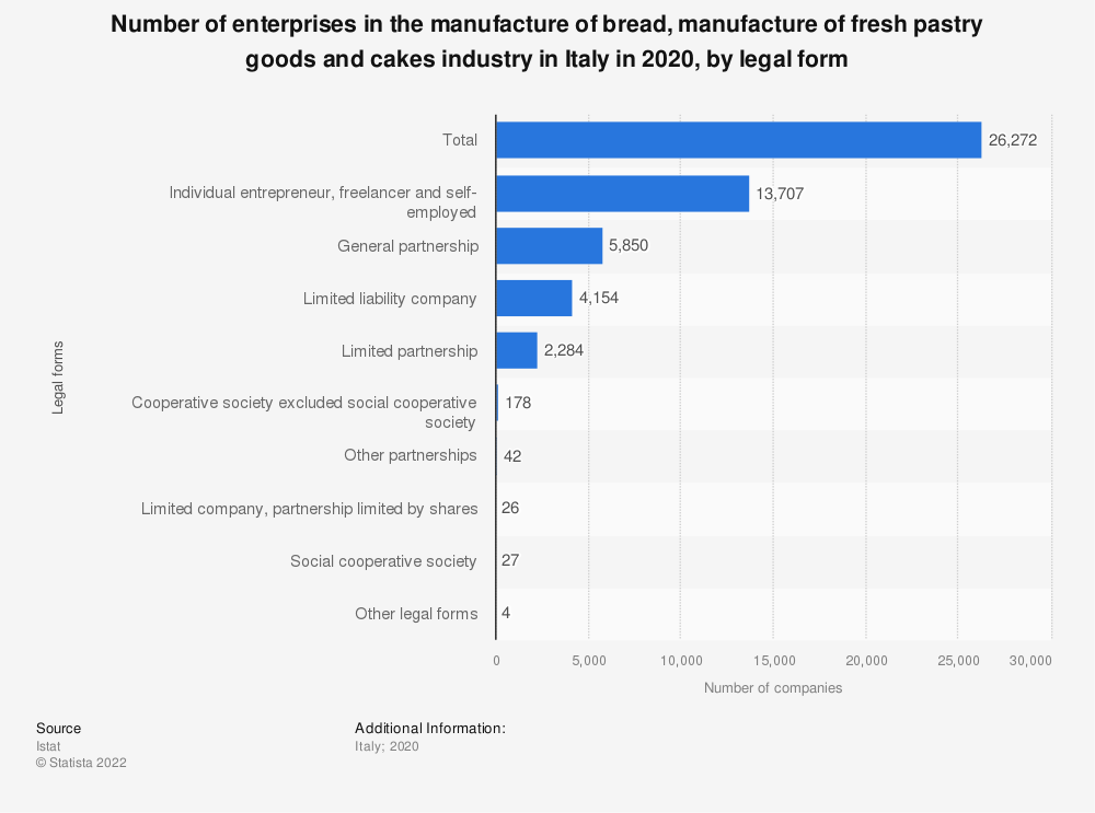 Statistic: Number of enterprises in the manufacture of bread, manufacture of fresh pastry goods and cakes industry in Italy in 2017, by legal form    Statista