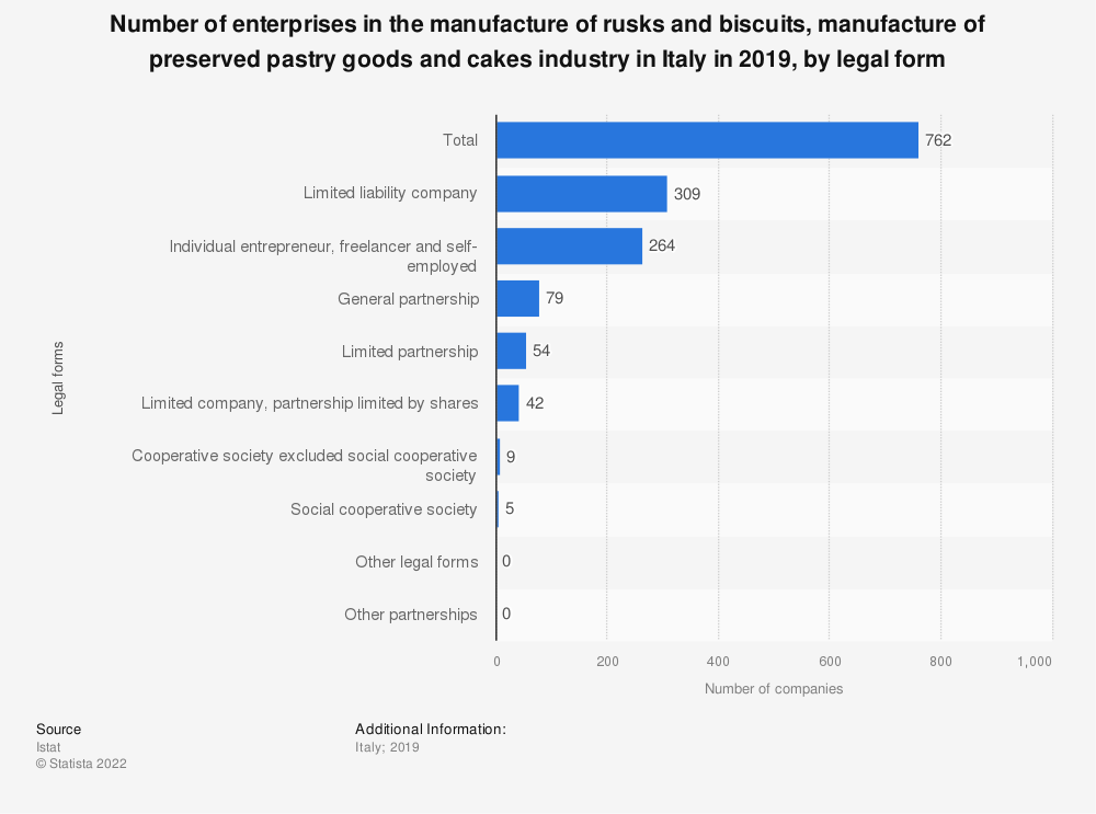 Statistic: Number of enterprises in the manufacture of rusks and biscuits, manufacture of preserved pastry goods and cakes industry in Italy in 2017, by legal form | Statista