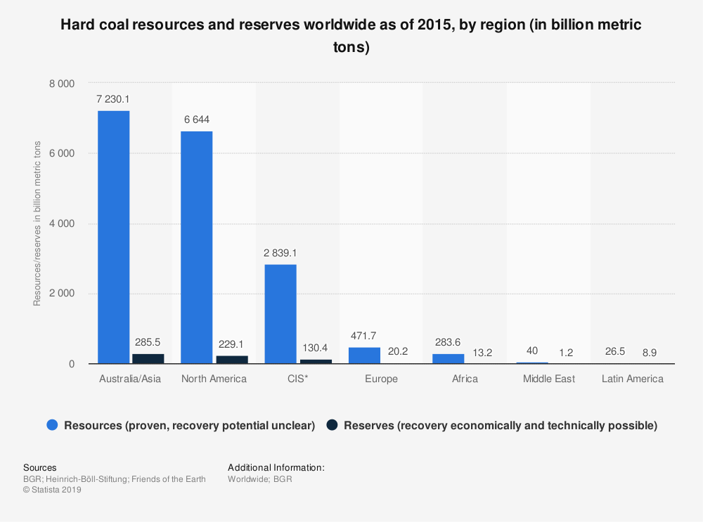 Statistic: Hard coal resources and reserves worldwide as of 2015, by region (in billion metric tons) | Statista