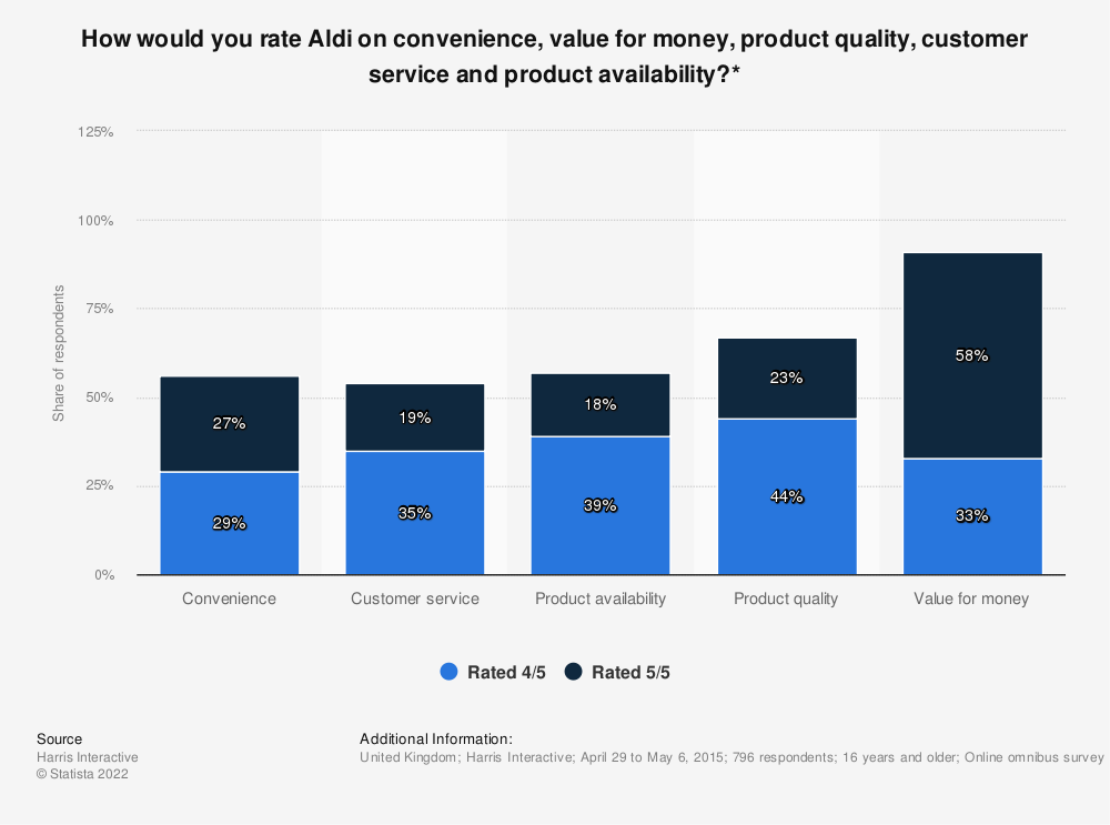 Statistic: How would you rate Aldi on convenience, value for money, product quality, customer service and product availability?* | Statista