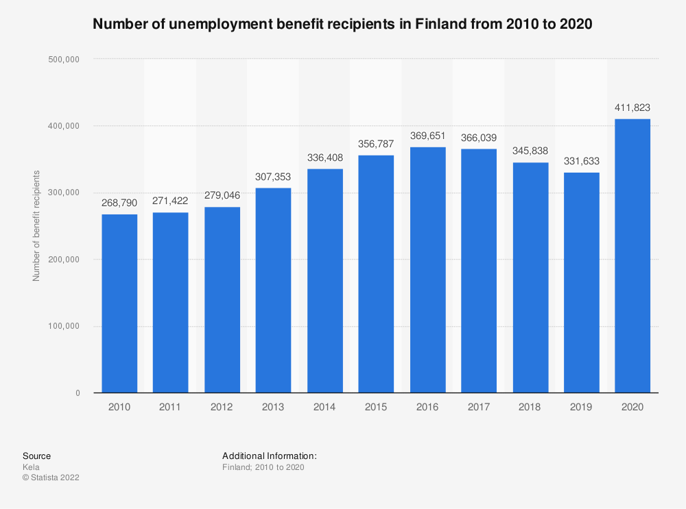 Statistic: Number of unemployment benefit recipients in Finland from 2006 to 2016 | Statista