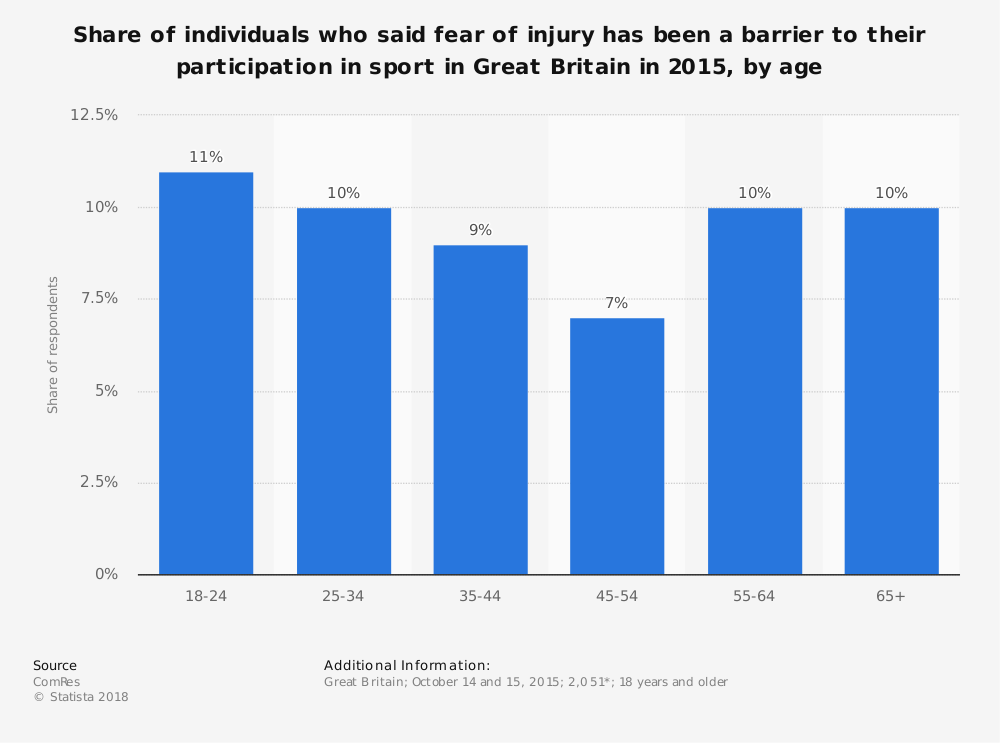 Statistic: Share of individuals who said fear of injury has been a barrier to their participation in sport in Great Britain in 2015, by age | Statista