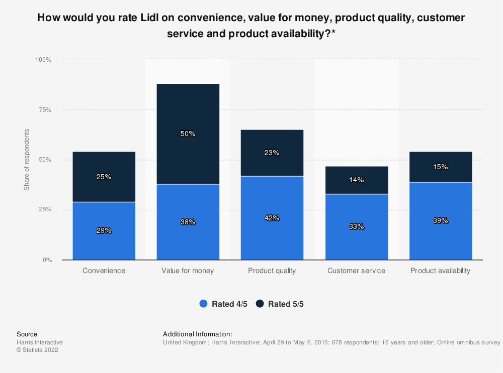 Statistic: How would you rate Lidl on convenience, value for money, product quality, customer service and product availability?*   Statista