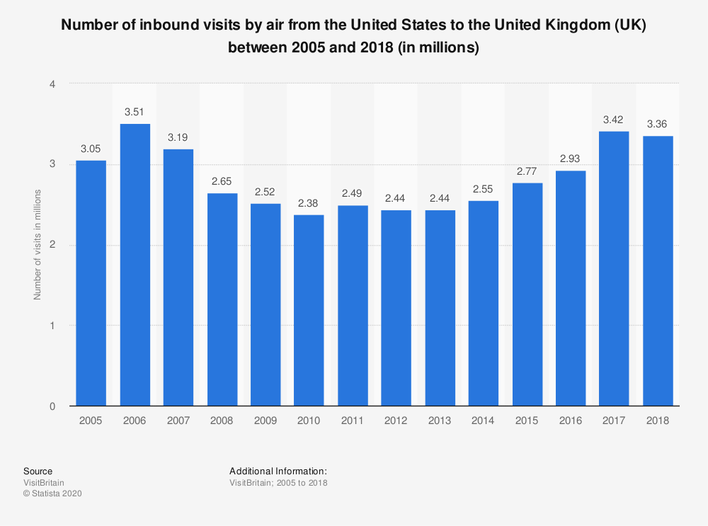 Statistic: Number of inbound visits by air from the United States to the United Kingdom (UK) between 2005 and 2017 (in millions) | Statista