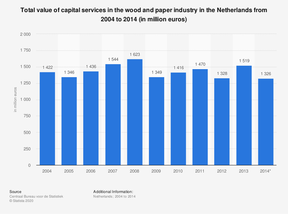 Statistic: Total value of capital services in the wood and paper industry in the Netherlands from 2004 to 2014 (in million euros) | Statista