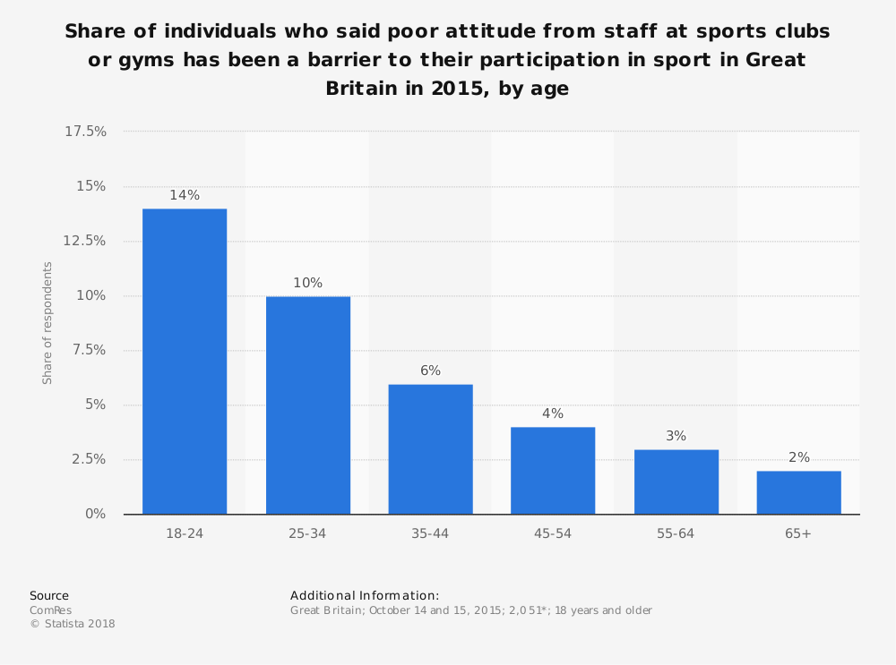 Statistic: Share of individuals who said poor attitude from staff at sports clubs or gyms has been a barrier to their participation in sport in Great Britain in 2015, by age | Statista