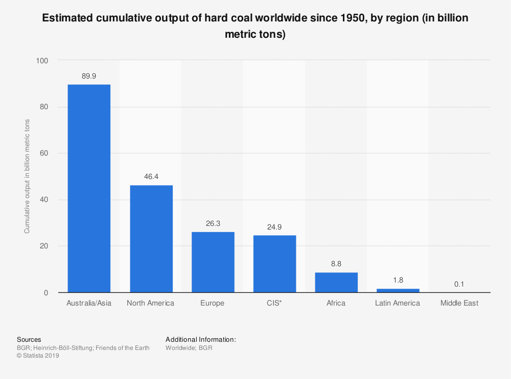 Statistic: Estimated cumulative output of hard coal worldwide since 1950, by region (in billion metric tons) | Statista