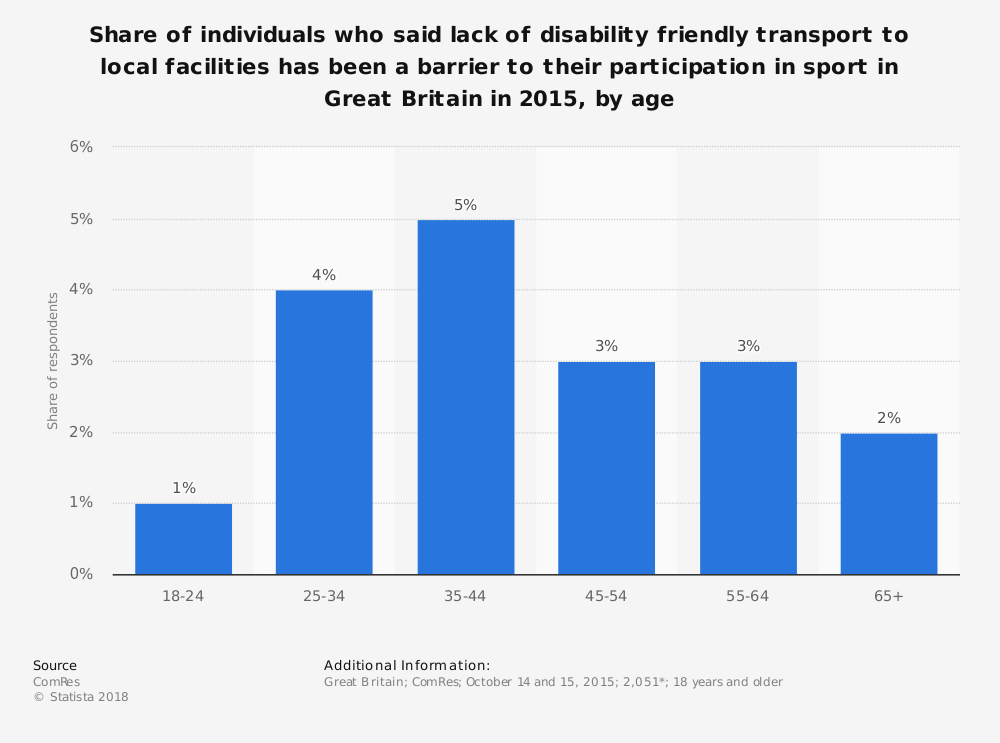 Statistic: Share of individuals who said lack of disability friendly transport to local facilities has been a barrier to their participation in sport in Great Britain in 2015, by age | Statista