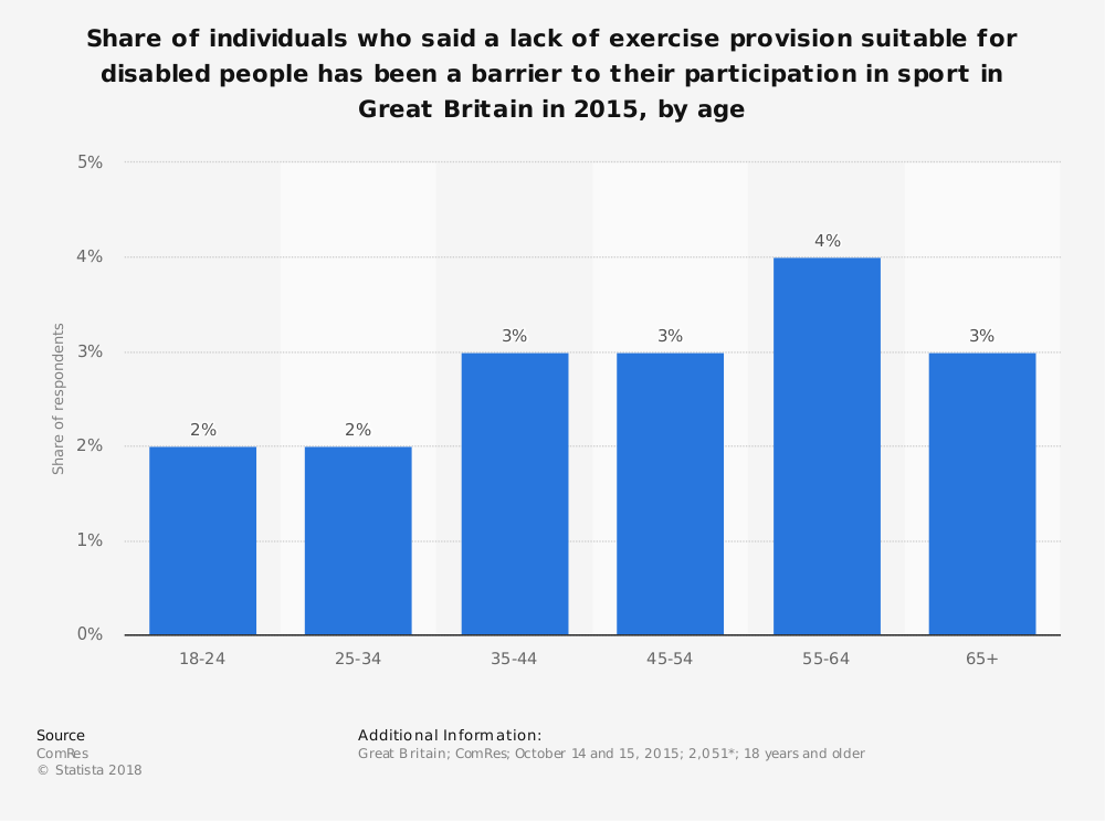 Statistic: Share of individuals who said a lack of exercise provision suitable for disabled people has been a barrier to their participation in sport in Great Britain in 2015, by age | Statista