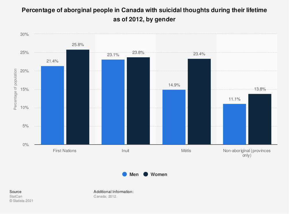 Statistic: Percentage of aborginal people in Canada with suicidal thoughts during their lifetime as of 2012, by gender | Statista