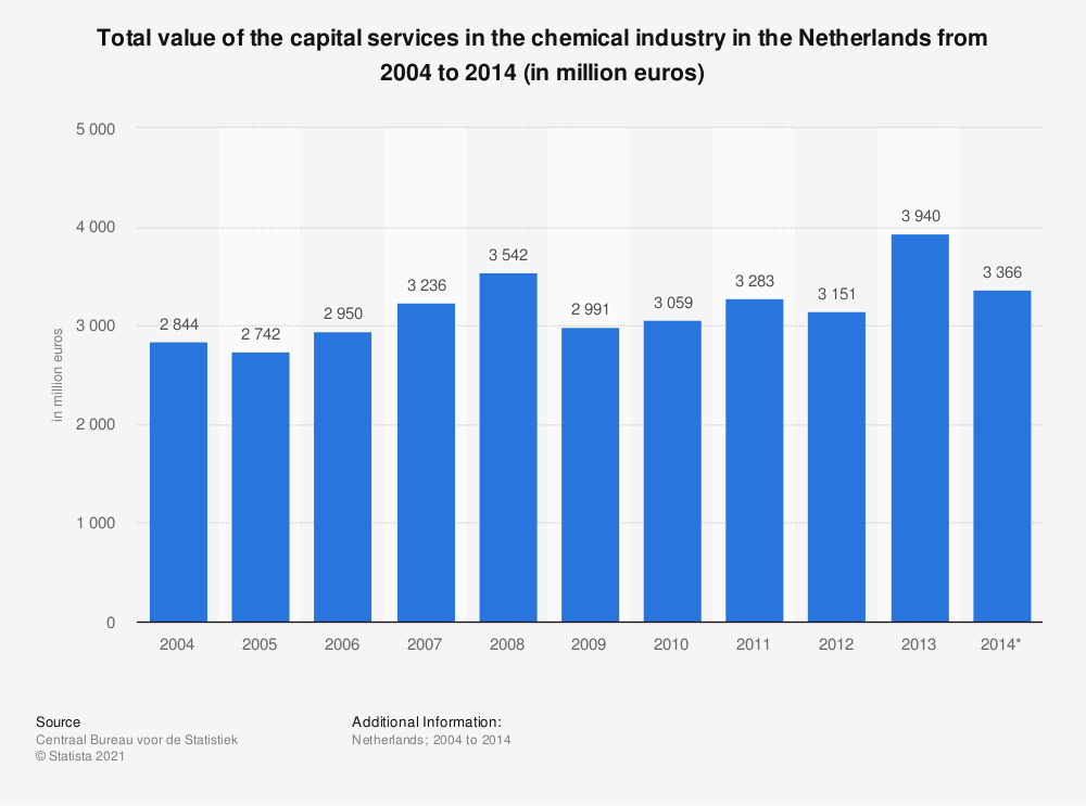 Statistic: Total value of the capital services in the chemical industry in the Netherlands from 2004 to 2014 (in million euros)   Statista