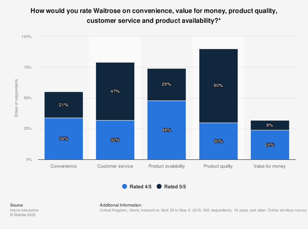 Statistic: How would you rate Waitrose on convenience, value for money, product quality, customer service and product availability?* | Statista