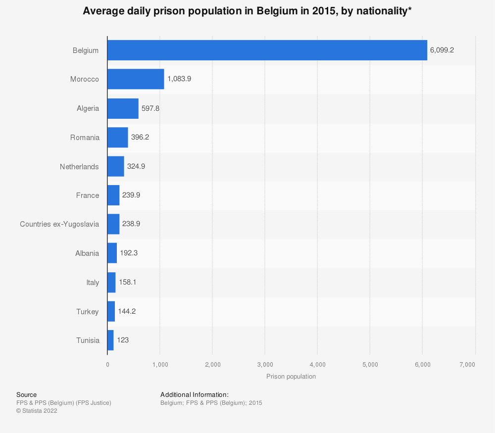 Statistic: Average daily prison population in Belgium in 2015, by nationality* | Statista