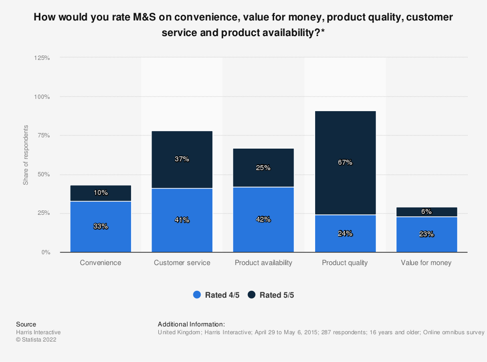 Statistic: How would you rate M&S on convenience, value for money, product quality, customer service and product availability?* | Statista