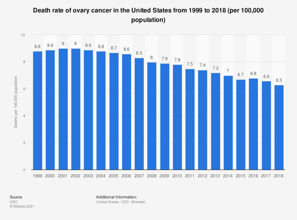 Statistic: Death rate of ovary cancer in the United States from 1999 to 2015 (per 100,000 population) | Statista