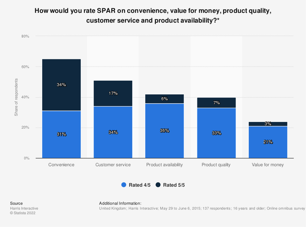 Statistic: How would you rate SPAR on convenience, value for money, product quality, customer service and product availability?* | Statista